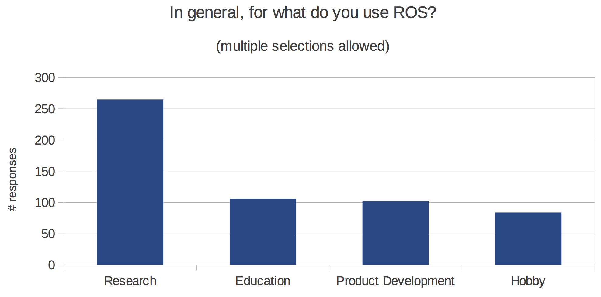 http://www.ros.org/news/2014/04/01/for-what-do-you-use-ros.png