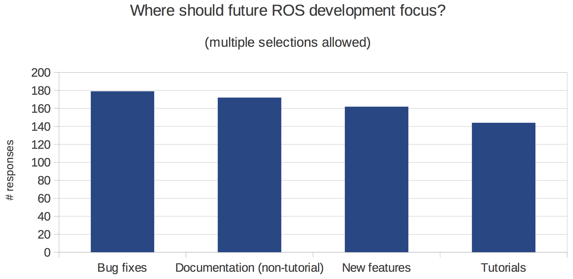 http://www.ros.org/news/2014/04/01/future-development.png
