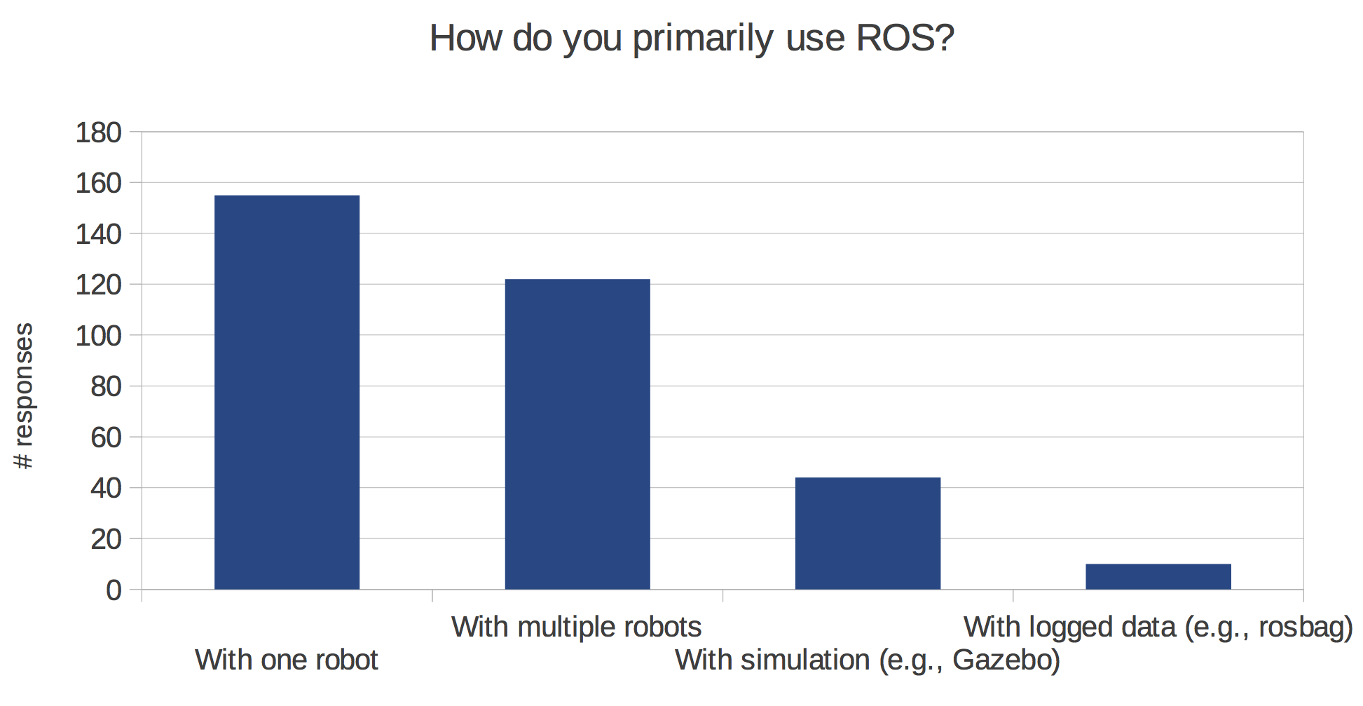 http://www.ros.org/news/2014/04/01/how-use-ros.png
