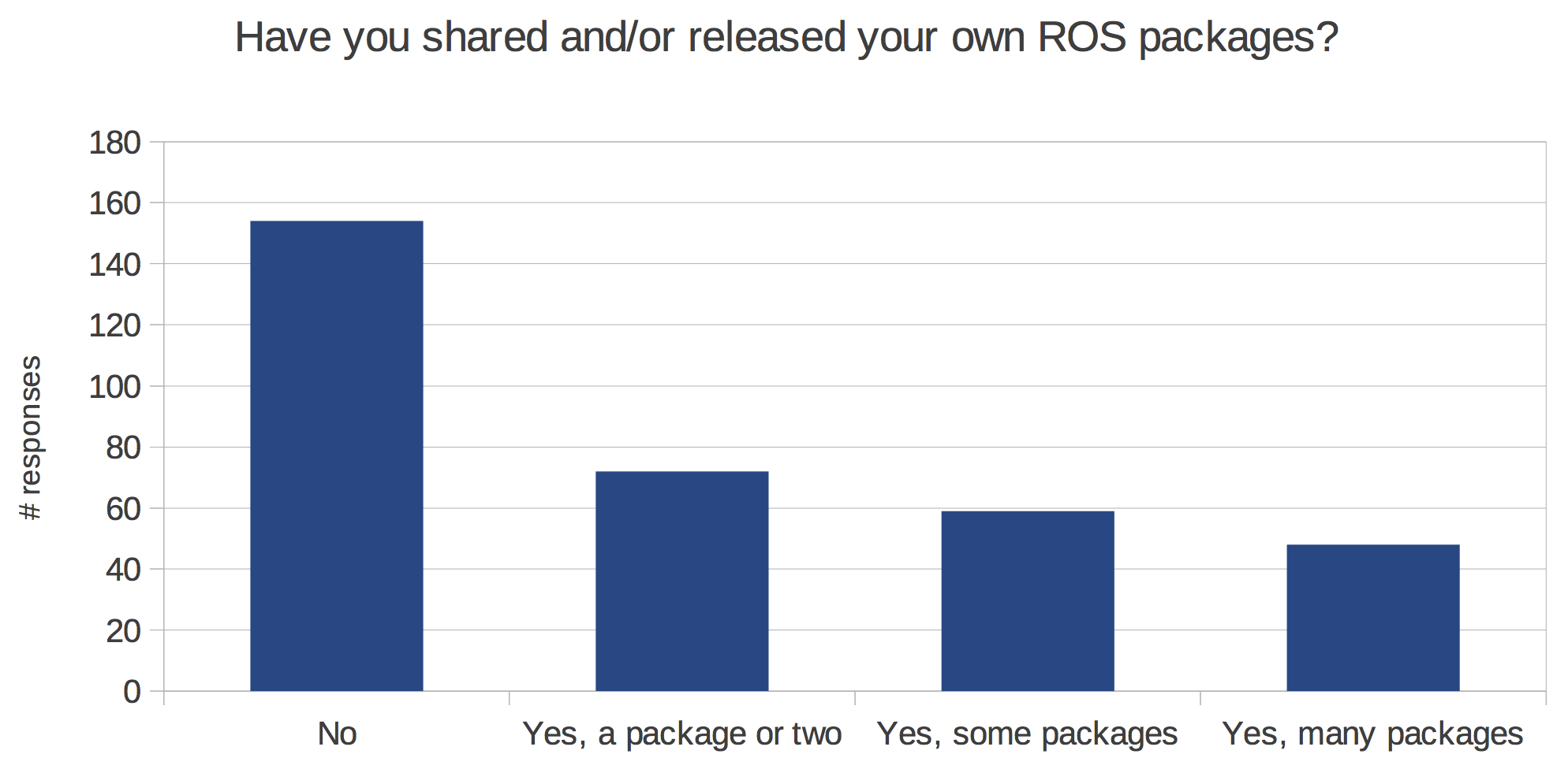http://www.ros.org/news/2014/04/01/released-pkgs.png