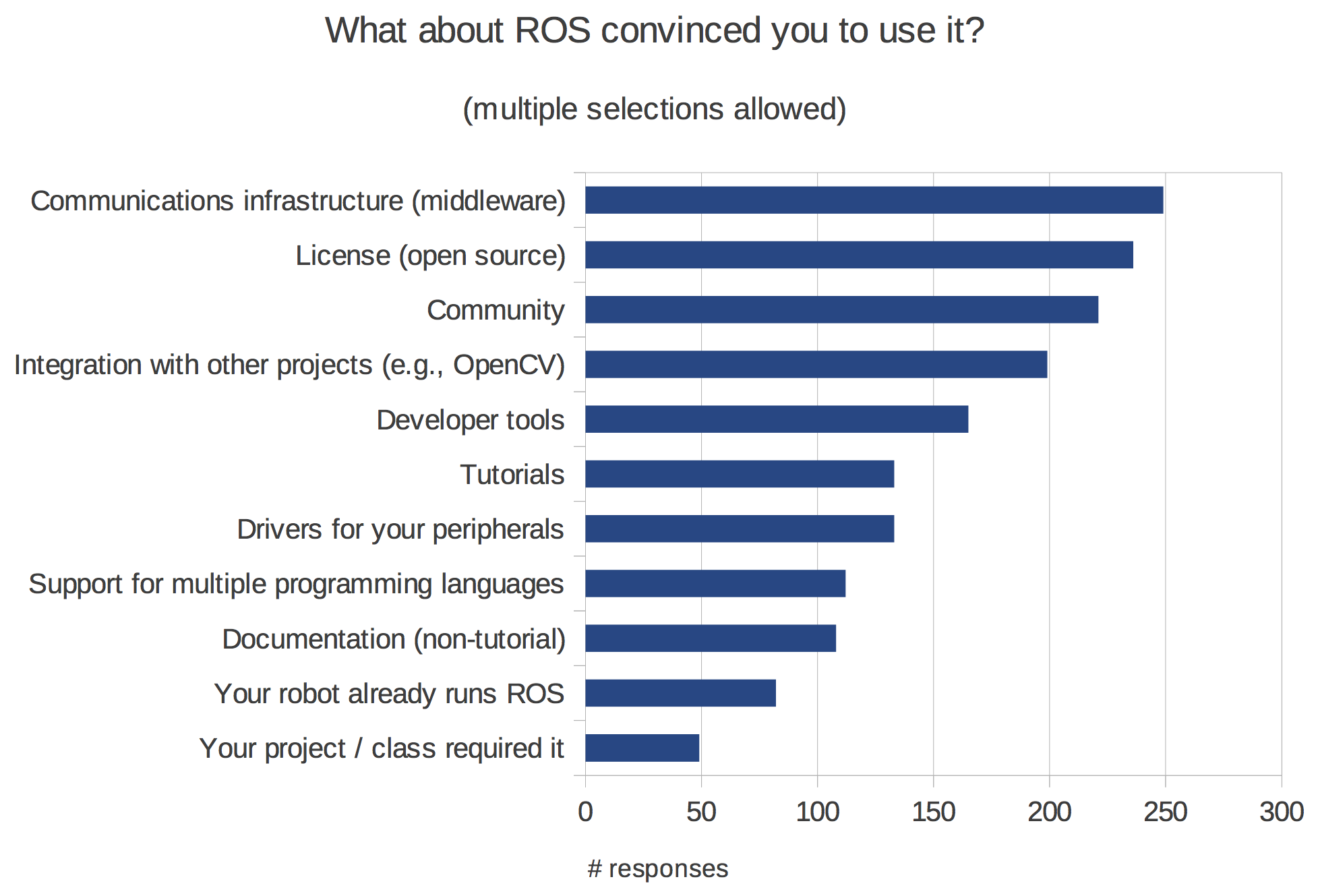 http://www.ros.org/news/2014/04/01/what-about-ros.png
