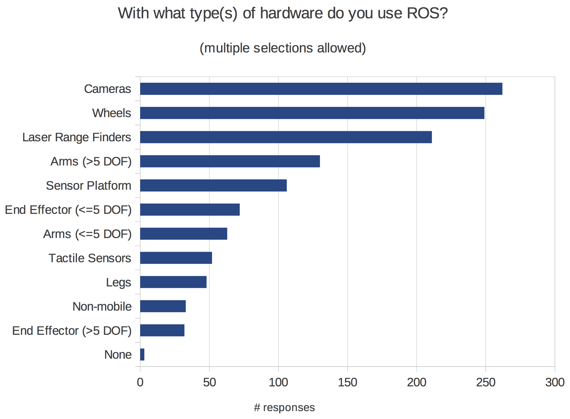 http://www.ros.org/news/2014/04/01/which-hardware.png