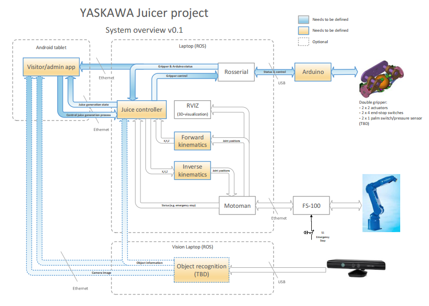 http://www.ros.org/news/2014/05/19/yasaka_system_overview.png