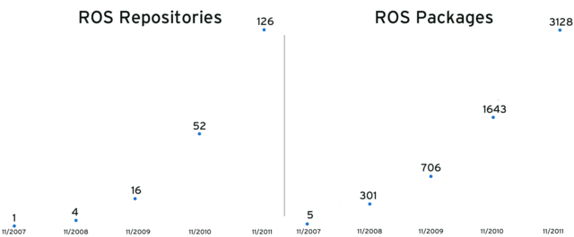 2011-ros-growth.png