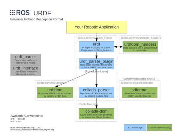 urdf_diagram.png